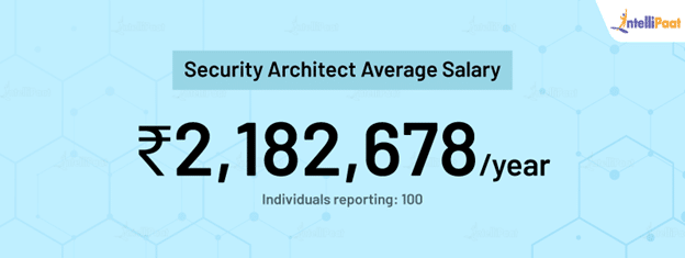 Security Architect average salary in India