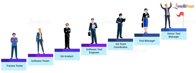 Software Tester Career Path