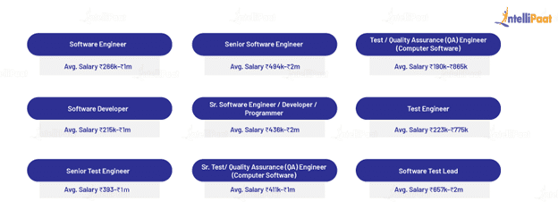 Software Tester Related Job Salaries in India