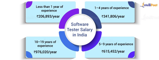 Software Tester Salary in IND