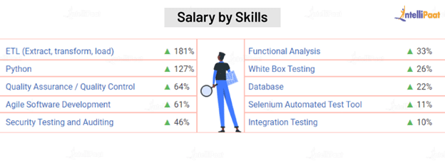 Software Tester Salary in India by Skills