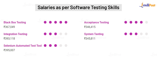 Software Tester Salary in India by Software Testing Skills