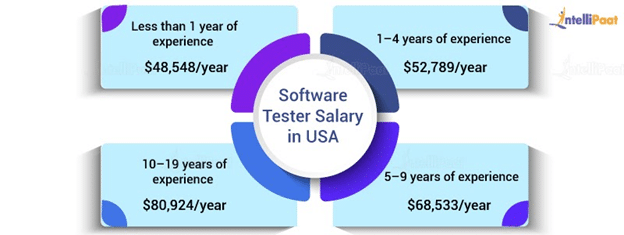 Software Tester Salary in the US