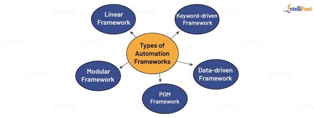 Types of Automation Frameworks