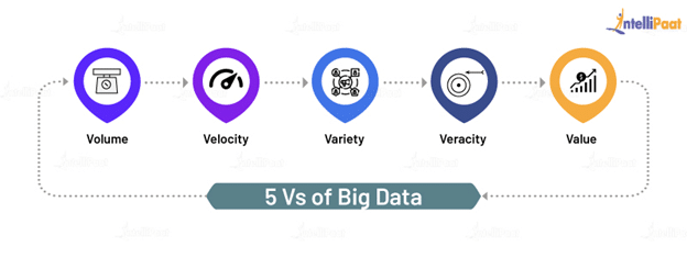 5Vs of Big Data