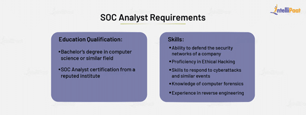 SOC Analyst Requirements