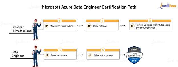 Azure Data Engineer learning path