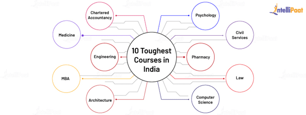10 Toughest Courses in India