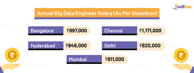 Big Data Engineer Salary (According to Glassdoor