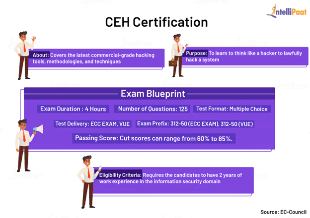 CEH Certification
