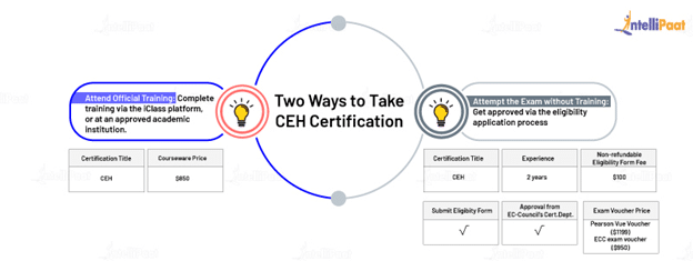 How to Take the CEH Certification