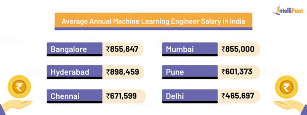 Average Annual Machine Learning Engineer Salary in India