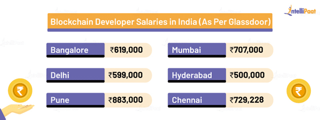 Blockchain Developer Salary in India