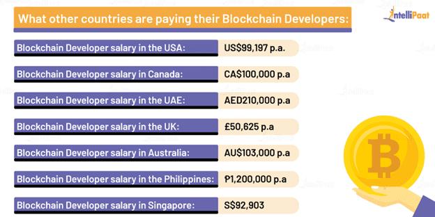 Blockchain Developer Salaries