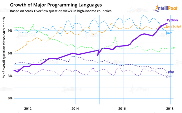 Growth of Major Programming Languages