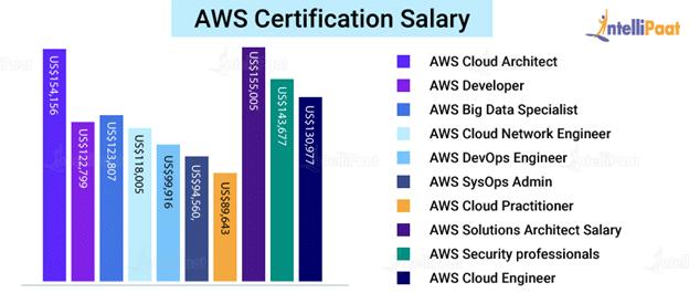 AWS Certification Salaries