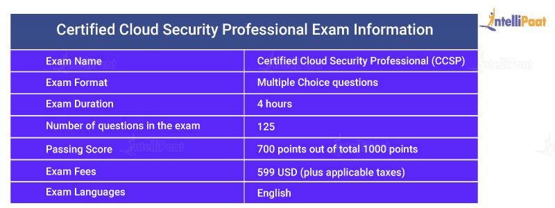 CCSP Exam Information