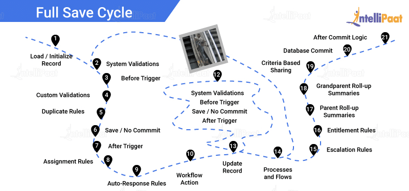Full save cycle