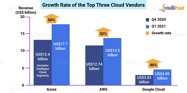 Growth Rate of Top Three Cloud Vendors