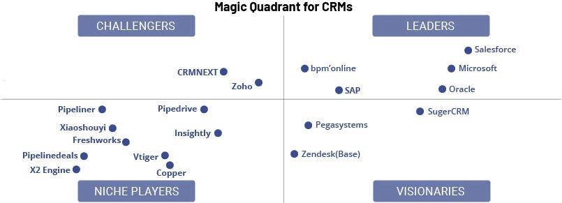 Magic Quadrant for CRMs