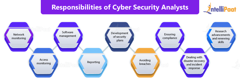 Responsibilities of Cyber Security Analysts