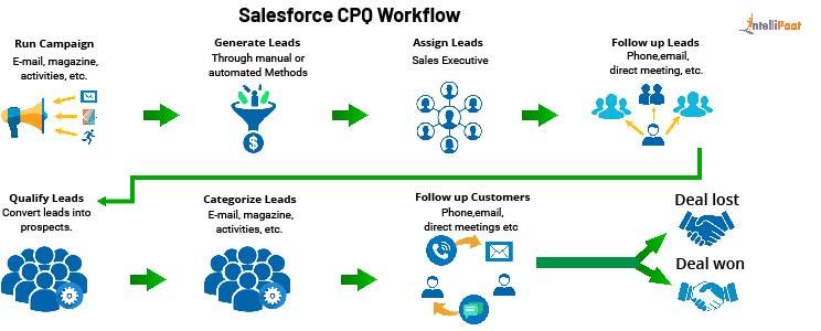 Salesforce CPQ Workflow