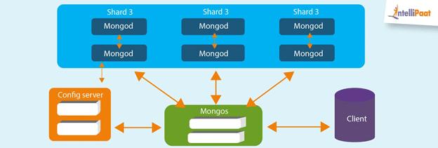 Architecture of MongoDB NoSQL Database