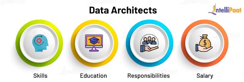 Data Architects - Skills, Education, Responsibilities and Salary