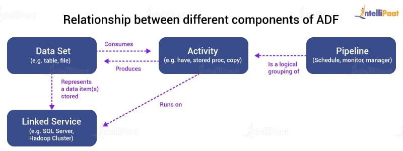 Relationship between different components of ADF