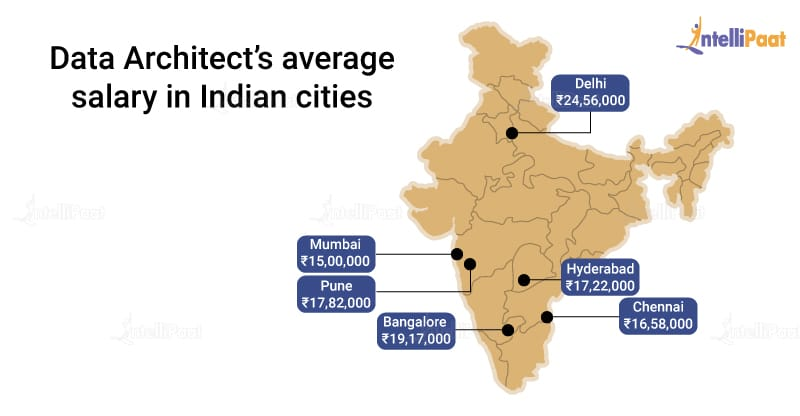 Data Architect's average Salary in Indian cities