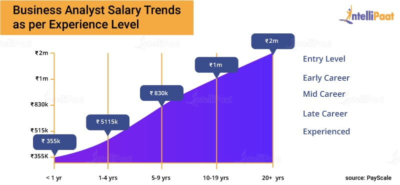 Business Analyst Salary Trends as per Experience Level