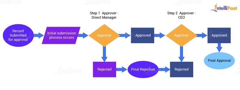 Approval Process Flowchart