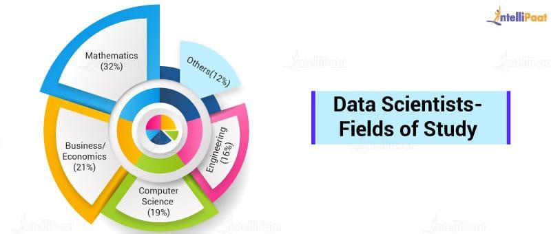 Data Scientists- Field of Study
