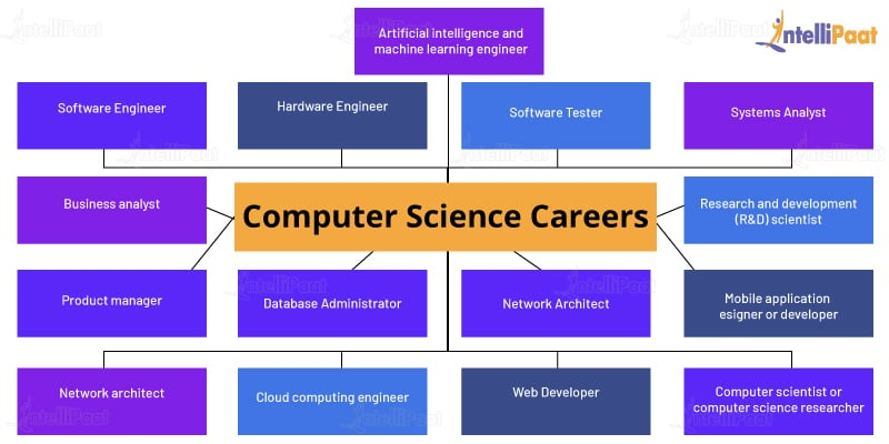 Computer Science Careers