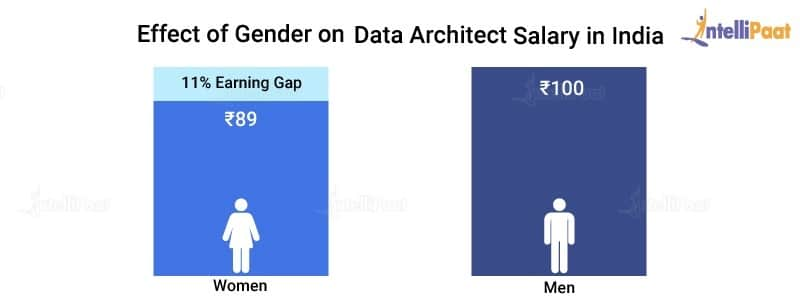 Effect of Gender on Data Architect Salary in India