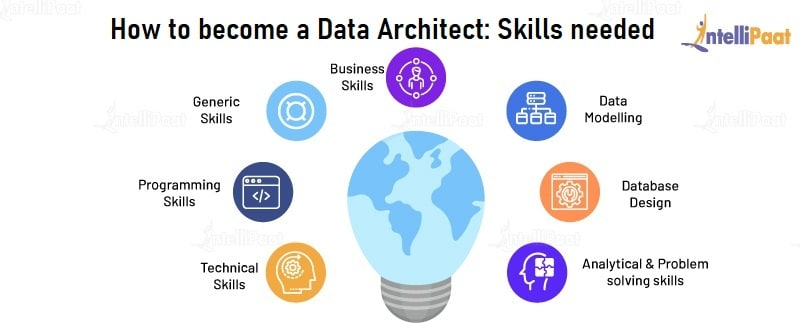 How to become a Data Architect - Skills needed