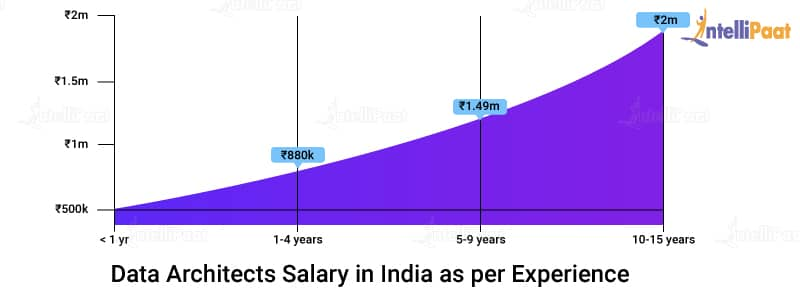 Data Architects Salary in India as per Experience