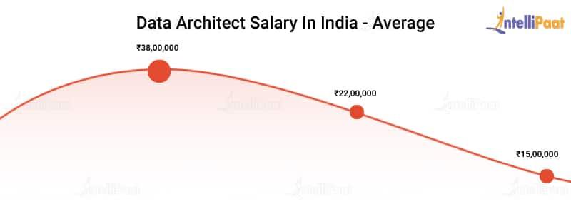 Data Architect Salary in India - Average