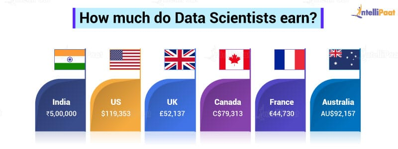 How much do Data Scientists earn?