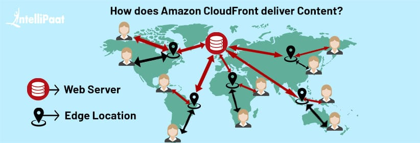 How does Amazon CloudFront deliver Content?