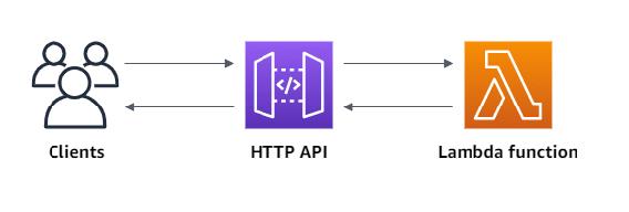 API Gateway Steps