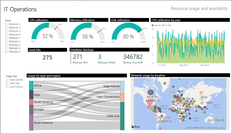 Visualization using PowerBI