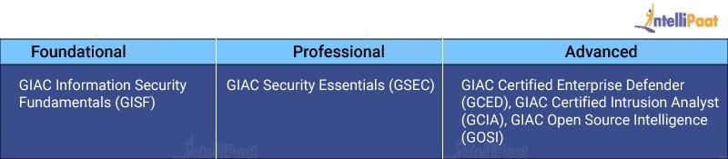 GIAC Certifications