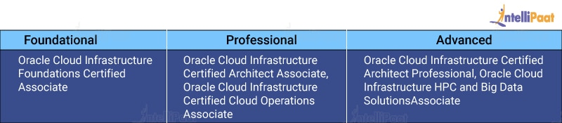 Oracle Cloud Infrastructure Certifications