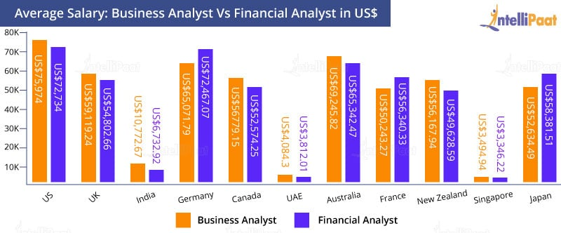 Business Analyst and Financial Analyst Salary Comparison