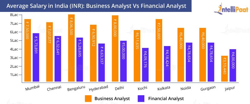 Salary Trends of Business Analyst and Financial Analyst in India