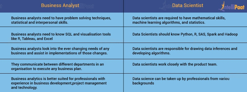Difference between Business Analyst and Data Scientist