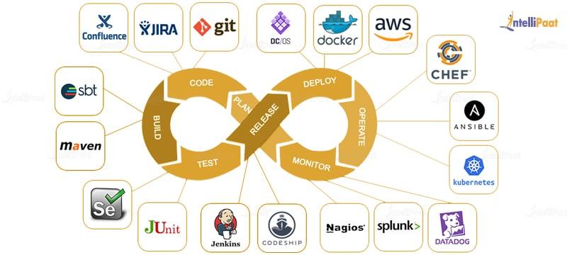 DevOps pipeline diagram and tools.