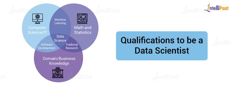 Qualifications to be a Data Scientist