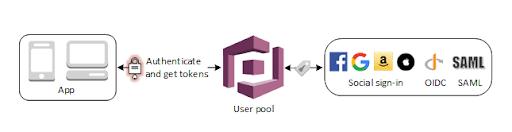 cognito user pool